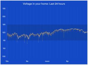 Sense Voltage graph showing a voltage dip
