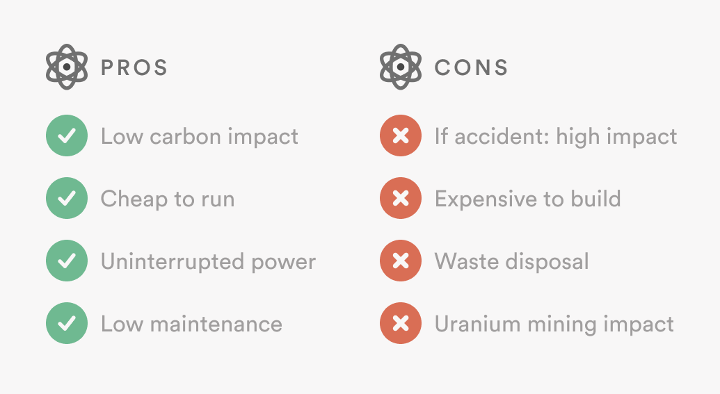 nuclear pros and cons