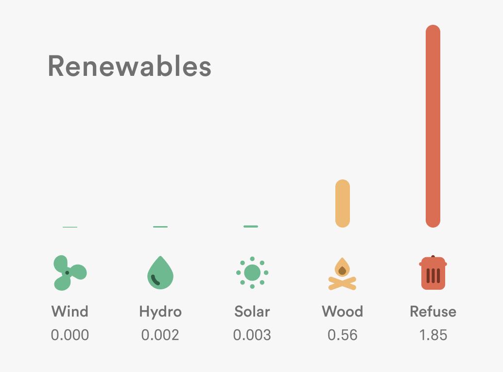 renewables carbon intensity